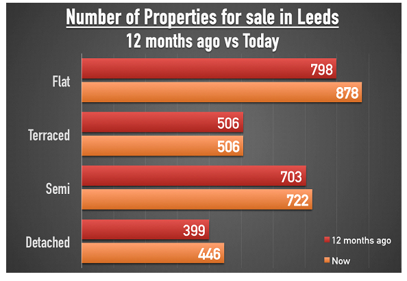 0586ce4b23b6e Interestingly, you can see there has been a proportional increase of 12% in  detached properties on the market in Leeds, and a 3% increase in  semi-detached ...