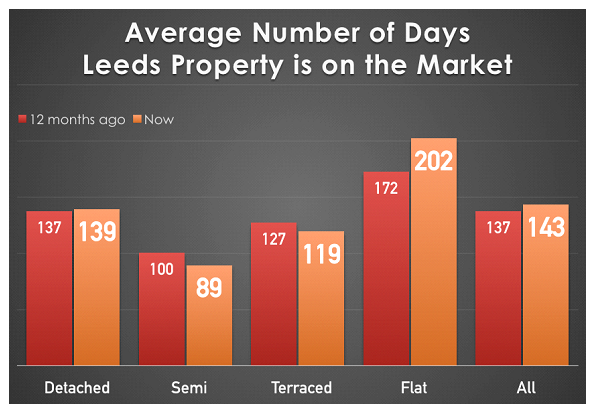 61ae5d9968f9 Interesting to see that the biggest jump in the number of days on the  market is apartments, from 172 days to 202 days .. demand and supply  working again.